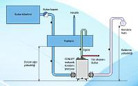 Buhar Tüketen Cihazlarda Kondens Tahliyesi Sorunları (Stall) ve Çözüm Yöntemleri